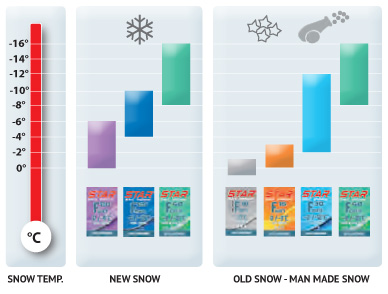 Snow Chart Ski Wax 100% Fluorocarbon