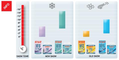 Snow Chart Ski Wax 100% Fluorocarbon Block